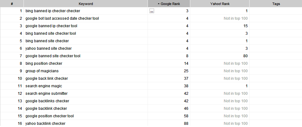 Google Yahoo,Bing Ranking